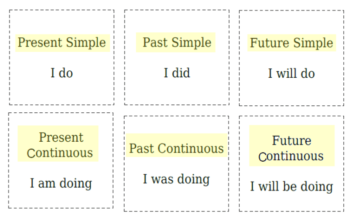 tenses flashcards